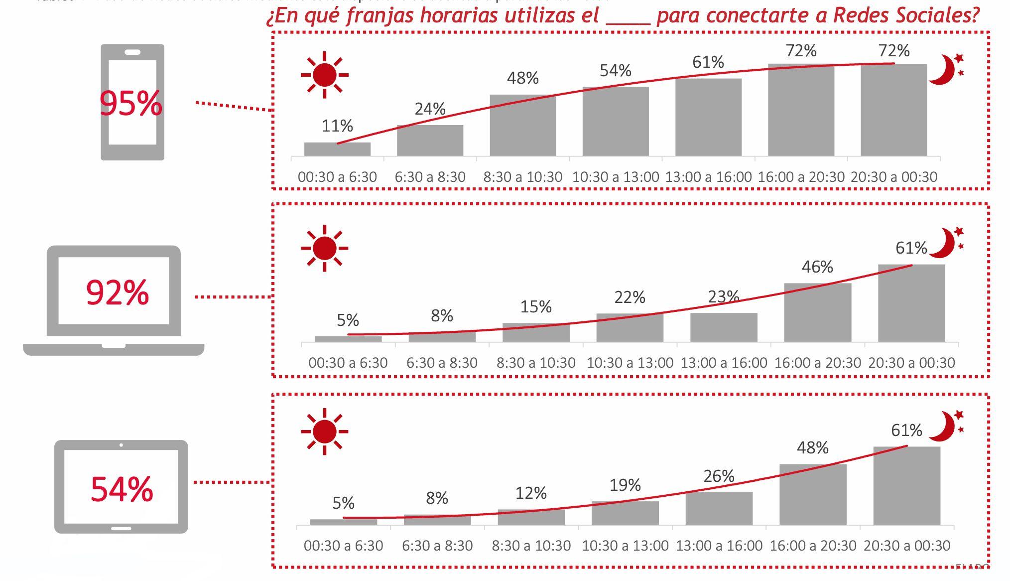 Franjas-horarias-en-las-que-se-utilizan-las-redes-sociales_España_2019_Wave-On-Media
